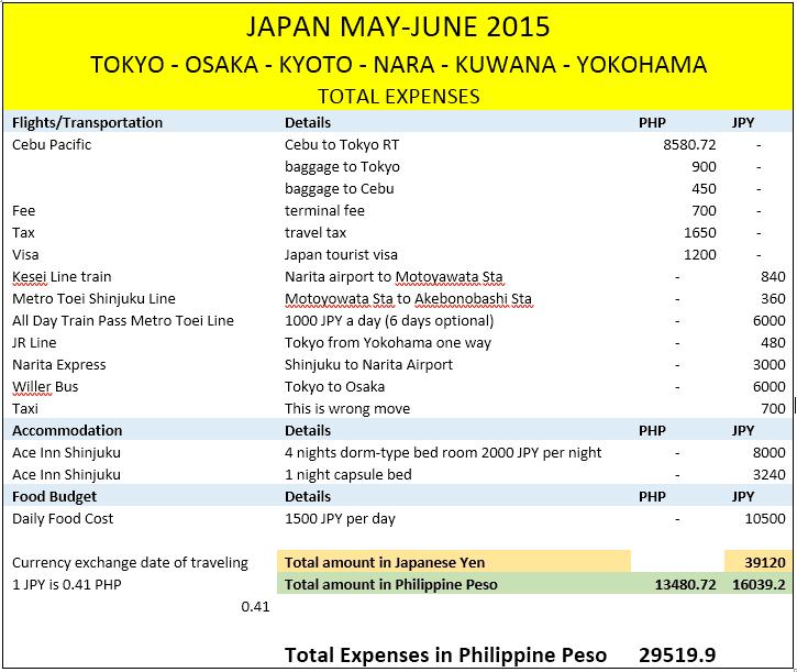 japan total expenses may june 2015