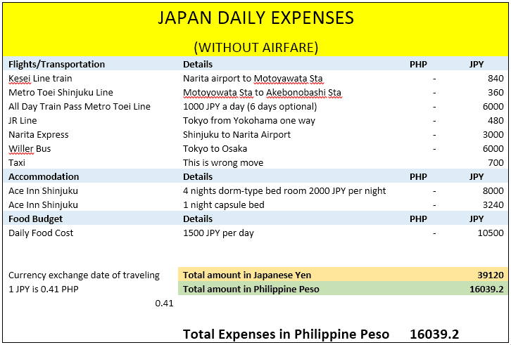 japan expenses tokyo yokohama 2015